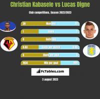 Christian Kabasele vs Lucas Digne h2h player stats