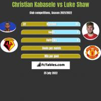 Christian Kabasele vs Luke Shaw h2h player stats