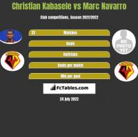 Christian Kabasele vs Marc Navarro h2h player stats