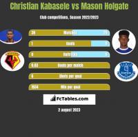 Christian Kabasele vs Mason Holgate h2h player stats
