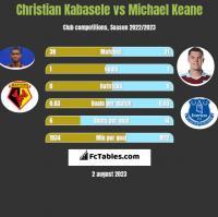 Christian Kabasele vs Michael Keane h2h player stats
