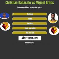Christian Kabasele vs Miguel Britos h2h player stats