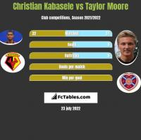 Christian Kabasele vs Taylor Moore h2h player stats