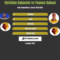 Christian Kabasele vs Younes Kaboul h2h player stats