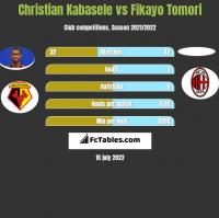 Christian Kabasele vs Fikayo Tomori h2h player stats