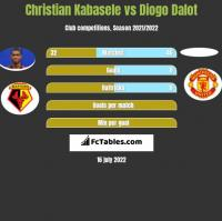 Christian Kabasele vs Diogo Dalot h2h player stats