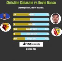 Christian Kabasele vs Kevin Danso h2h player stats