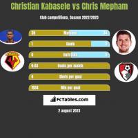 Christian Kabasele vs Chris Mepham h2h player stats