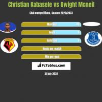 Christian Kabasele vs Dwight Mcneil h2h player stats