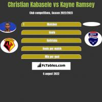 Christian Kabasele vs Kayne Ramsey h2h player stats
