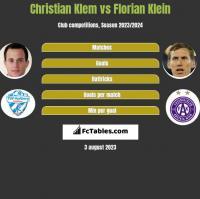 Christian Klem vs Florian Klein h2h player stats
