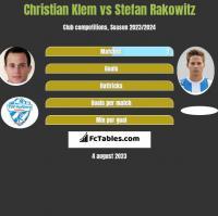Christian Klem vs Stefan Rakowitz h2h player stats