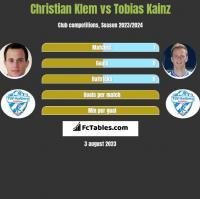 Christian Klem vs Tobias Kainz h2h player stats