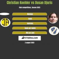 Christian Koehler vs Dusan Djuric h2h player stats