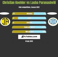 Christian Koehler vs Lasha Parunashvili h2h player stats