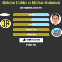 Christian Koehler vs Mathias Kristensen h2h player stats