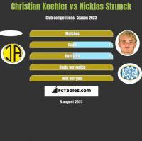 Christian Koehler vs Nicklas Strunck h2h player stats