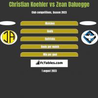 Christian Koehler vs Zean Daluegge h2h player stats
