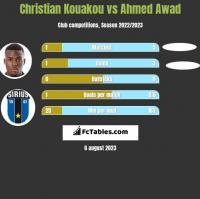 Christian Kouakou vs Ahmed Awad h2h player stats