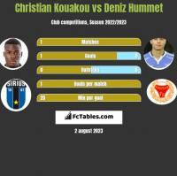 Christian Kouakou vs Deniz Hummet h2h player stats