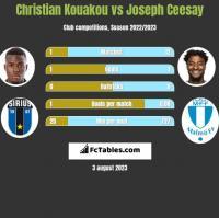 Christian Kouakou vs Joseph Ceesay h2h player stats
