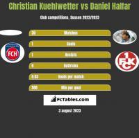 Christian Kuehlwetter vs Daniel Halfar h2h player stats