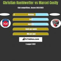 Christian Kuehlwetter vs Marcel Costly h2h player stats