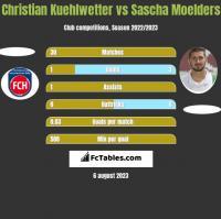 Christian Kuehlwetter vs Sascha Moelders h2h player stats