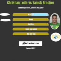Christian Leite vs Yanick Brecher h2h player stats