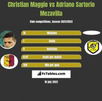 Christian Maggio vs Adriano Sartorio Mezavilla h2h player stats