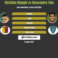 Christian Maggio vs Alessandro Tuia h2h player stats