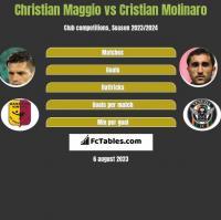Christian Maggio vs Cristian Molinaro h2h player stats