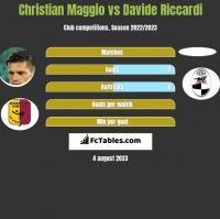 Christian Maggio vs Davide Riccardi h2h player stats