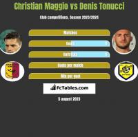 Christian Maggio vs Denis Tonucci h2h player stats