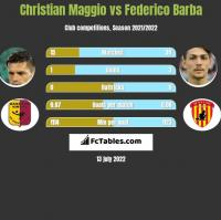 Christian Maggio vs Federico Barba h2h player stats