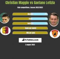 Christian Maggio vs Gaetano Letizia h2h player stats