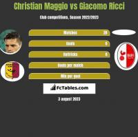 Christian Maggio vs Giacomo Ricci h2h player stats