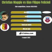 Christian Maggio vs Gian Filippo Felicioli h2h player stats