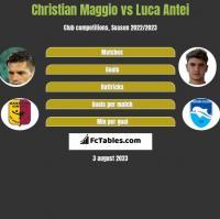 Christian Maggio vs Luca Antei h2h player stats