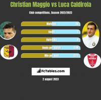 Christian Maggio vs Luca Caldirola h2h player stats