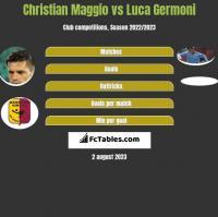 Christian Maggio vs Luca Germoni h2h player stats