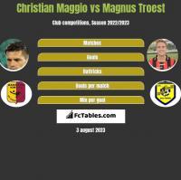 Christian Maggio vs Magnus Troest h2h player stats