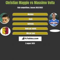 Christian Maggio vs Massimo Volta h2h player stats