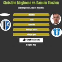 Christian Maghoma vs Damian Zbozień h2h player stats
