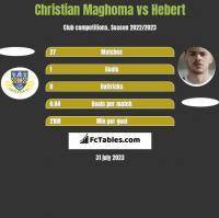 Christian Maghoma vs Hebert h2h player stats
