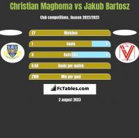 Christian Maghoma vs Jakub Bartosz h2h player stats