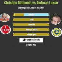 Christian Mathenia vs Andreas Lukse h2h player stats