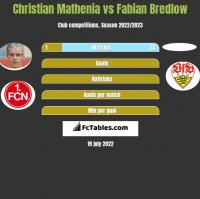 Christian Mathenia vs Fabian Bredlow h2h player stats