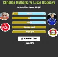 Christian Mathenia vs Lucas Hradecky h2h player stats