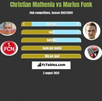 Christian Mathenia vs Marius Funk h2h player stats